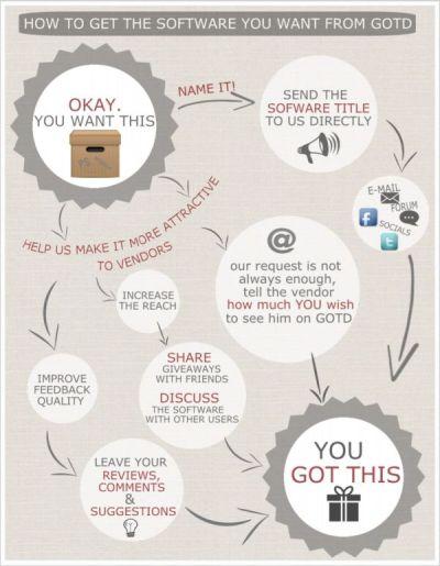 GOTD infographics